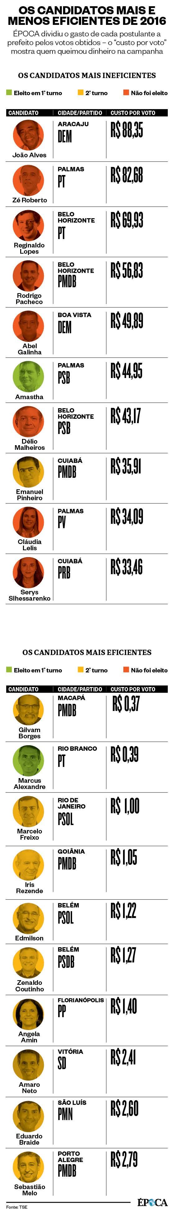 As campanhas mais eficientes e ineficientes das eleições municipais de 2016 (Foto: Arte ÉPOCA)