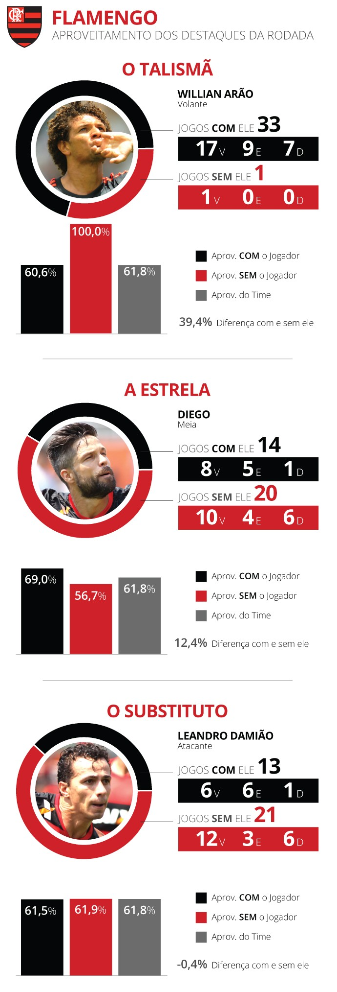 INFO destaques brasileirão Flamengo (Foto: Editoria de Arte)