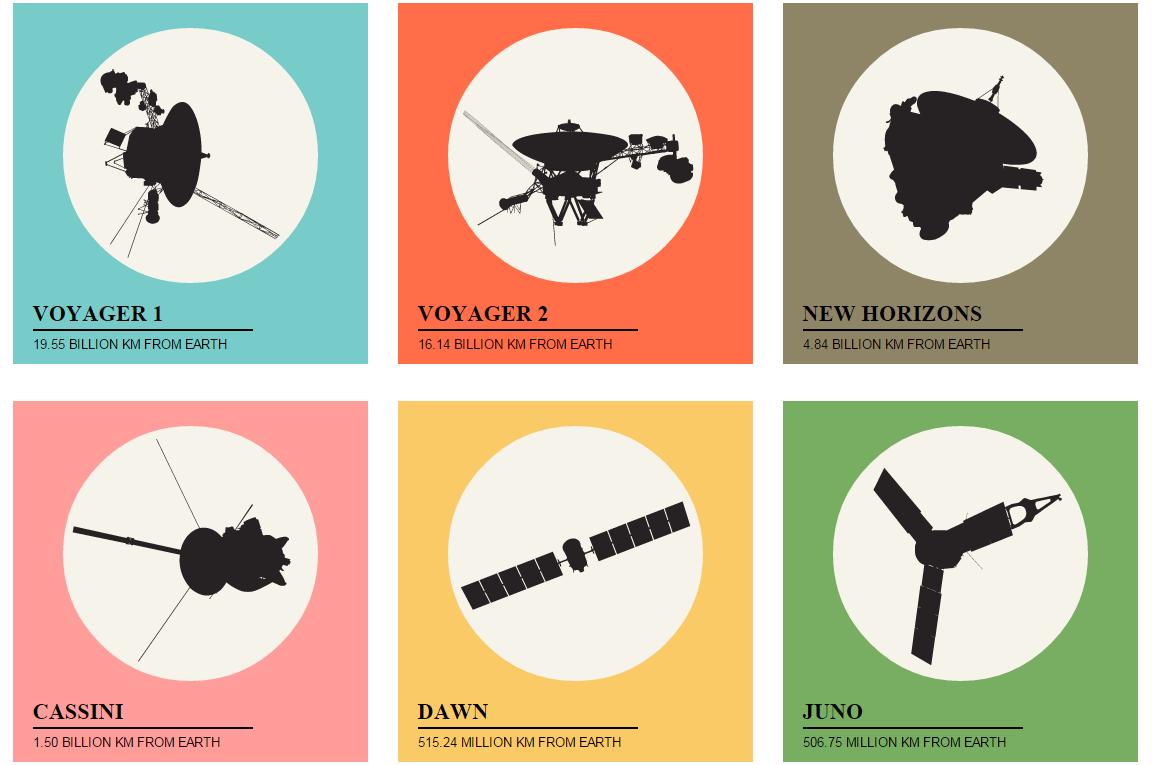 Explore as sondas espaciais da humanidade em site colorido e de fácil navegação (Foto: Reprodução)