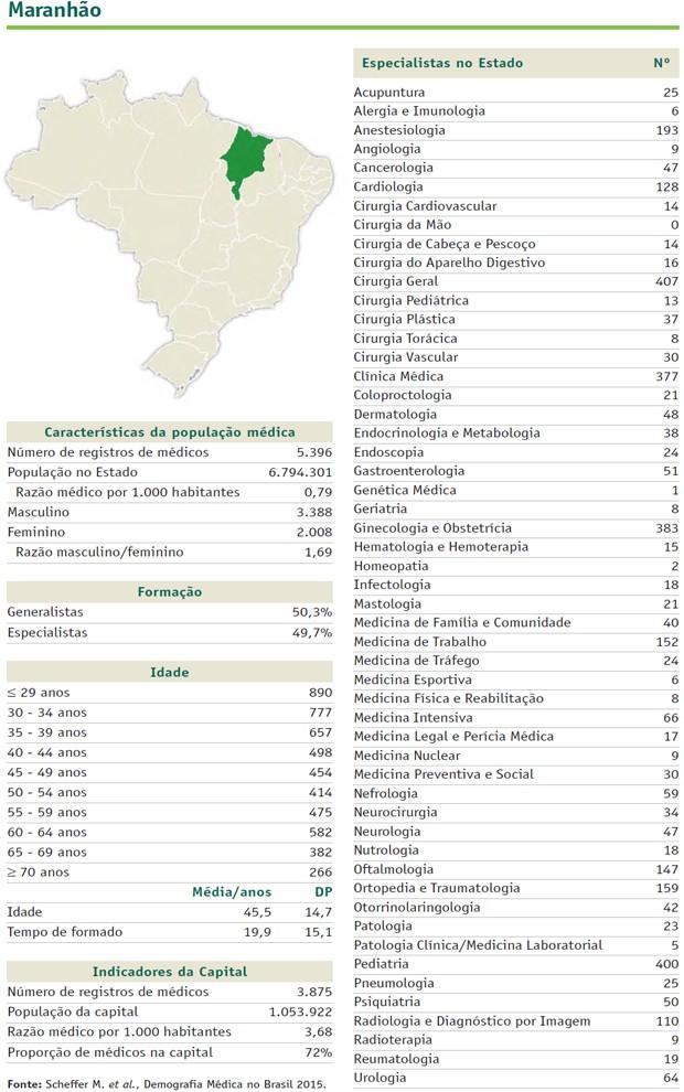 'Radiografia' mostra características dos profissionais do Maranhão (Foto: Divulgação / Cremesp / CFM)