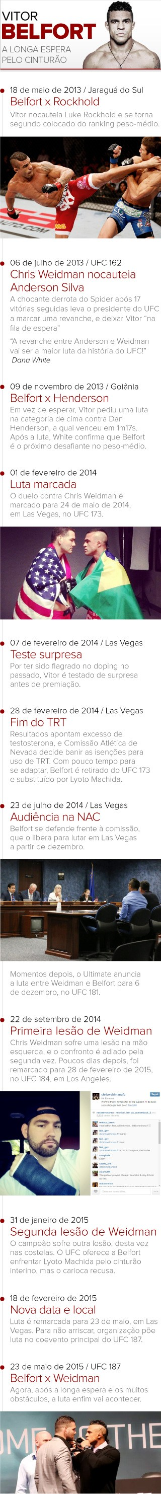 Info TIME LINE Vitor Belfort (Foto: infoesporte)