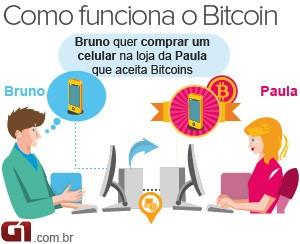 Bitcoin (Foto: Editoria de Arte/G1)