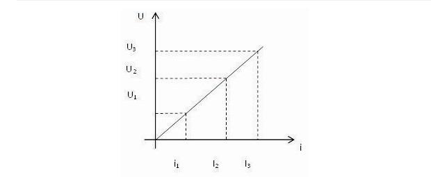 Gráfico que representa lei de ohm (Foto: Reprodução)