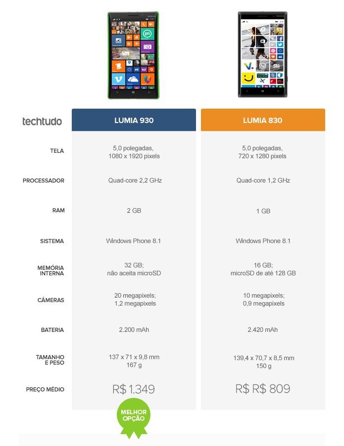Tabela comparativa entre o Lumia 930 e o Lumia 830 (Foto: Arte/TechTudo)