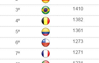 Ranking da Fifa: Brasil sobe para a 3ª posição, e Argentina segue na ponta
