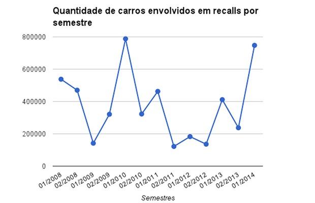 Quantidade de carros envolvidos em recalls por semestre (Foto: Autoesporte)