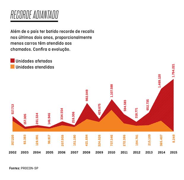 Recorde adiantado: Brasil bateu recorde de carros chamados para recall em 2015, mas índice de atendimentos tem caído (Foto: Autoesporte)