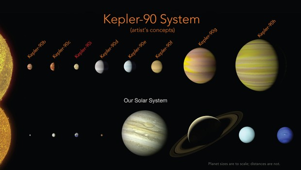 Comparação do sistema Kepler-90 com o sistema solar  (Foto: Divulgação NASA)