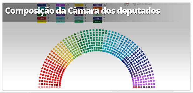 Infográfico: Composição da Câmara (Foto: Arte G1)