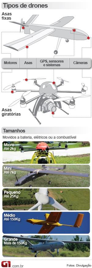Drones Tipos Arte 1 (Foto: Editoria de Arte / G1)