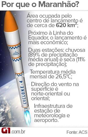 Benefícios da Alcantara Cyclone Space (ACS), no Maranhão (Foto: Arte: Maurício Araya / G1)