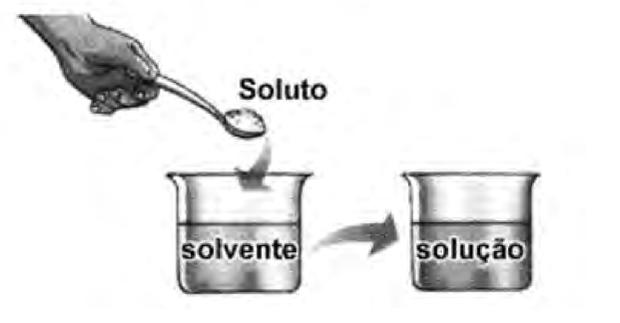 figura (Foto: Disponível em: www.sobiologia.com.br. Acesso em 27 abr. 2010.)