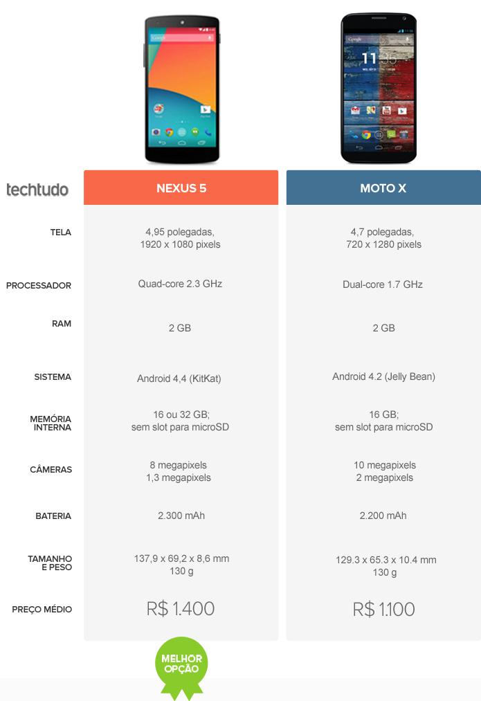 Tabela comparativa de especificações entre Nexus 5 e Moto X (Foto: Arte/ TechTudo)