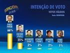 Paes tem 66% dos votos válidos e Freixo, 25%, diz Datafolha no Rio