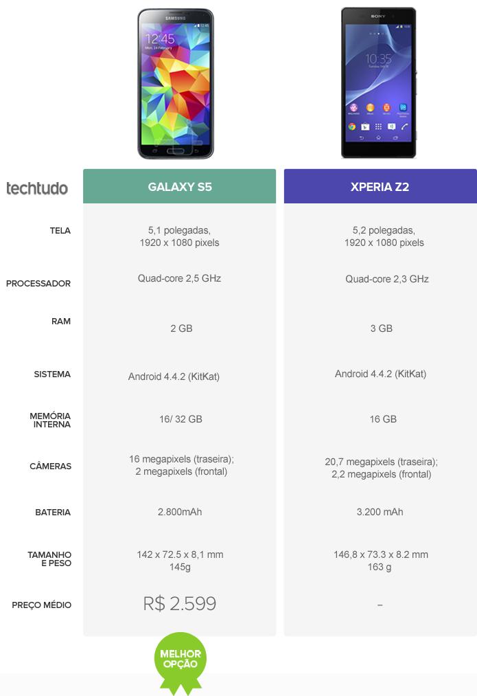 Tabela comparativa entre Galaxy S5 e Xperia Z2 (Foto: Arte/ TechTudo)