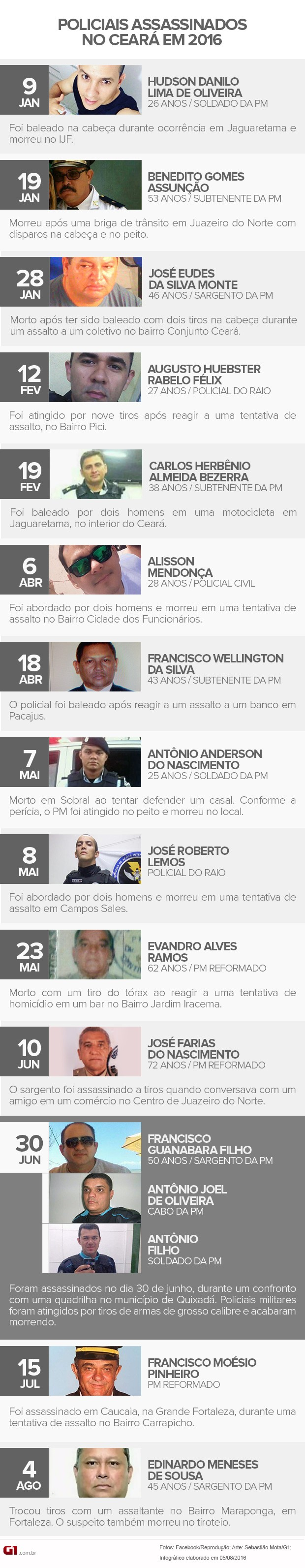 Em 2016, 16 policiais foram assassinados no Ceará (Foto: Arte G1/Sebastião Mota)
