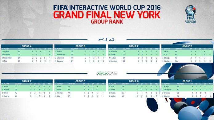 mundial de fifa 16 grupos (Foto: Divulgação)