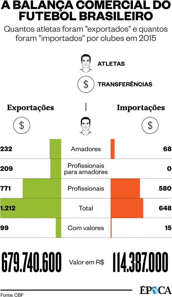 A balança comercial do futebol brasileiro em 2015 (Foto: Arte ÉPOCA)
