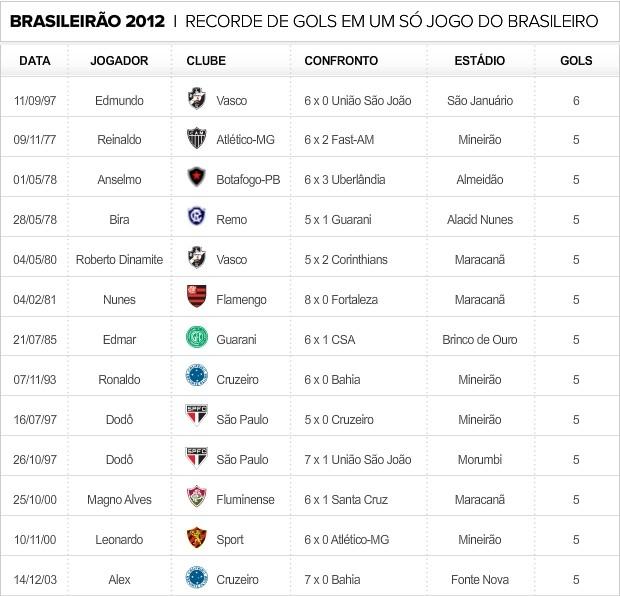 Info_Recorde-Gols_Brasileirao (Foto: infoesporte)