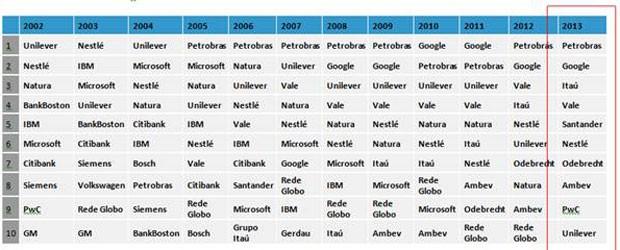 Ranking- empresa dos sonhos (Foto: Reprodução)