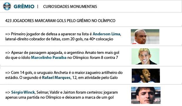 Info - curiosidades dos artilheiros do Olímpico (Foto: Arte / GLOBOESPORTE.COM)