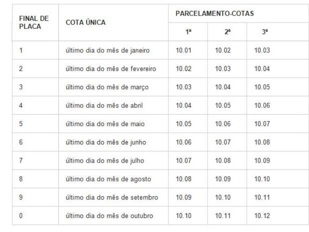 Tabela mostra datas de pagamento do IPVA em SC (Foto: Reprodução )