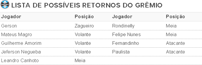 Tabela Grêmio lista de retornos (Foto: Reprodução)