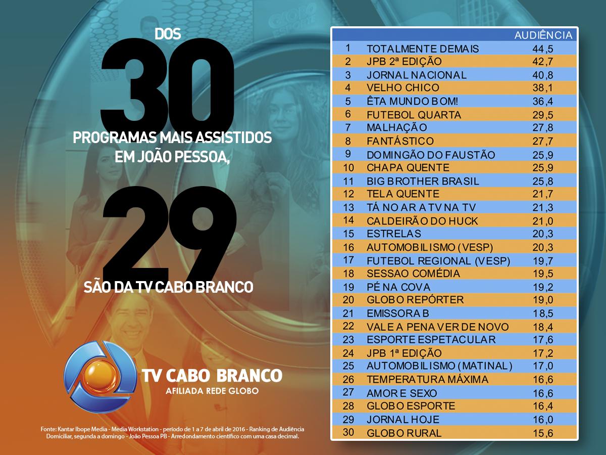 Das 30 maiores audiências em João Pessoa, 29 são da TV Cabo Branco (Foto: Divulgação)