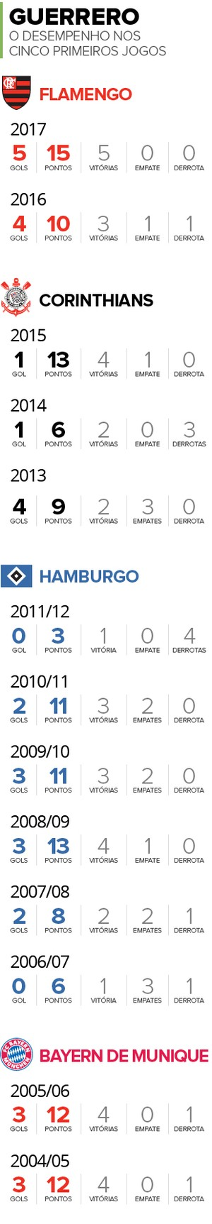 Info-GUERRERO-inicio-de-temporada (Foto: infoesporte)