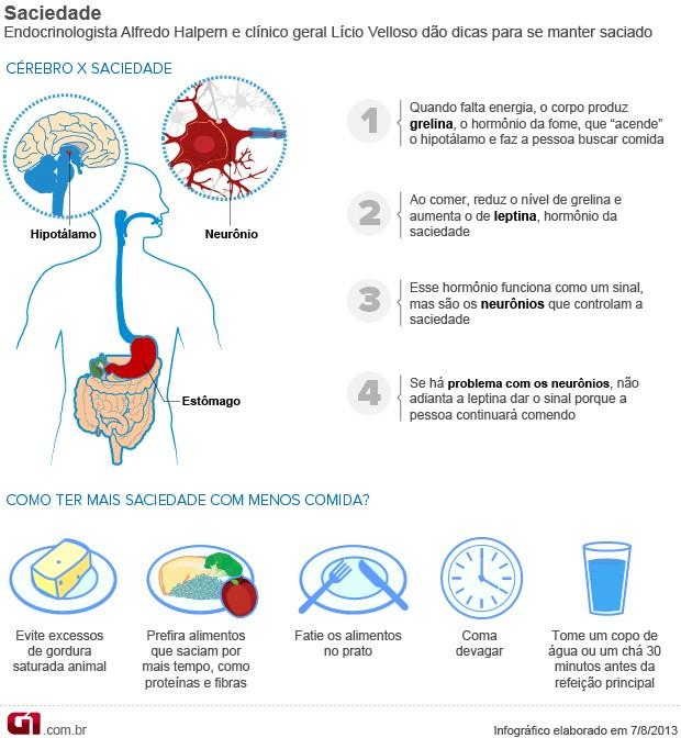 Bem Estar - Infográfico sobre saciedade VALENDO (Foto: Arte/G1)