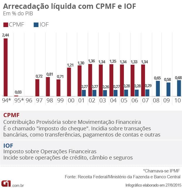 Arrecadação líquida da CPMF e do IOF no período entre 1994 e 2010 (Foto: Editoria de Arte / G1)
