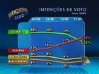 Em Salvador, Pelegrino tem 34% e ACM Neto, 31%, aponta Ibope
