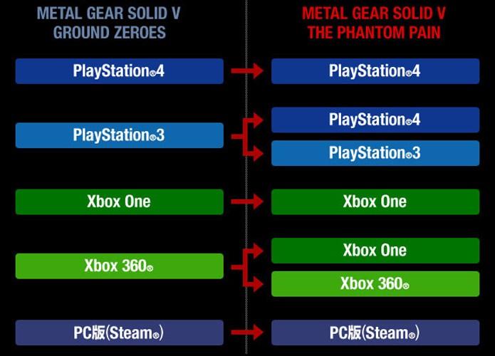 Gráfico ilustra transferência de dados entre Metal Gear Solid 5: The Phantom Pain e Ground Zeroes (Foto: Reprodução/VG247)