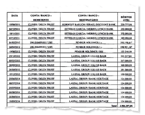 Cópia do extrato bancário (Foto: Reprodução)