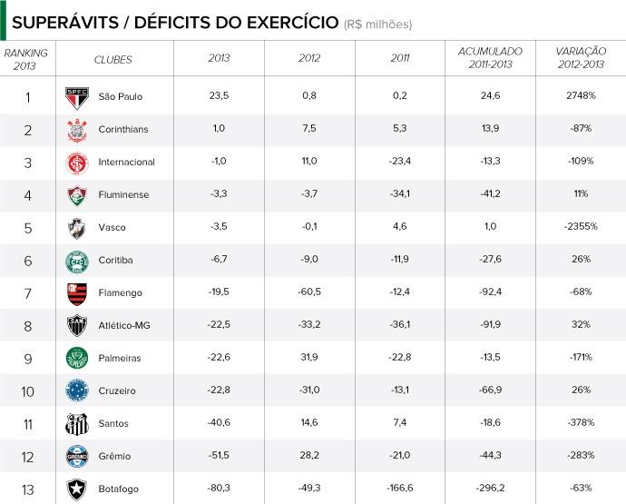 INFO - Balanço clubes - Superavits e Deficits (Foto: Arte / Globoesporte)
