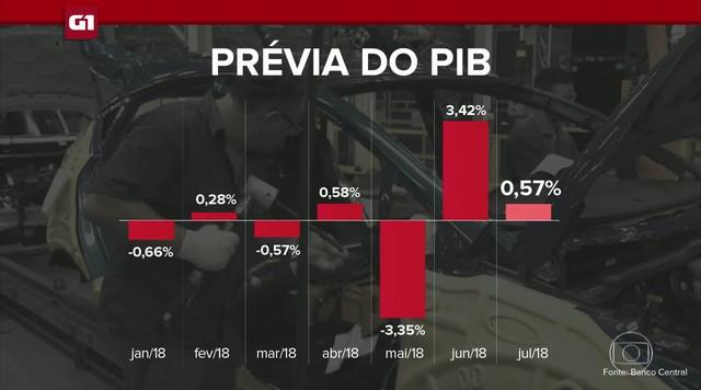 G1 em 1 Minuto: Prévia do PIB aponta crescimento de 0,57% em julho