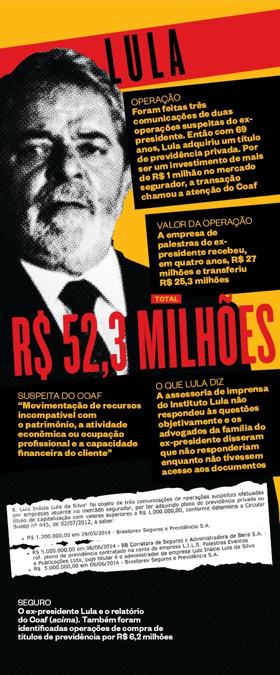 SEGURO O ex-presidente  Lula e o relatório do Coaf (acima). Também foram identificadas operações de compra de títulos  de previdência  por R$ 6,2 milhões (Foto:  )