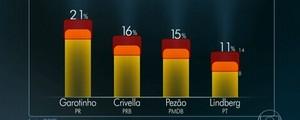Garotinho tem 21%, Crivella, 16%, e Pezão, 15%, aponta Ibope (Reprodução)