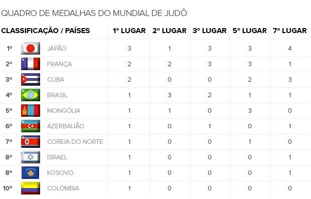 Info_Quadro-Medalhas_JUDO-3 (Foto: Infoesporte)
