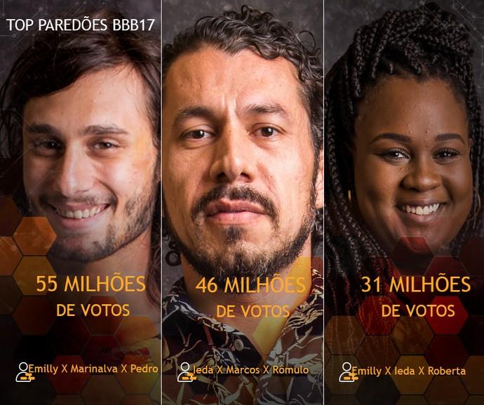 Card Top Paredões (Foto: Big Brother Brasil / Gshow)