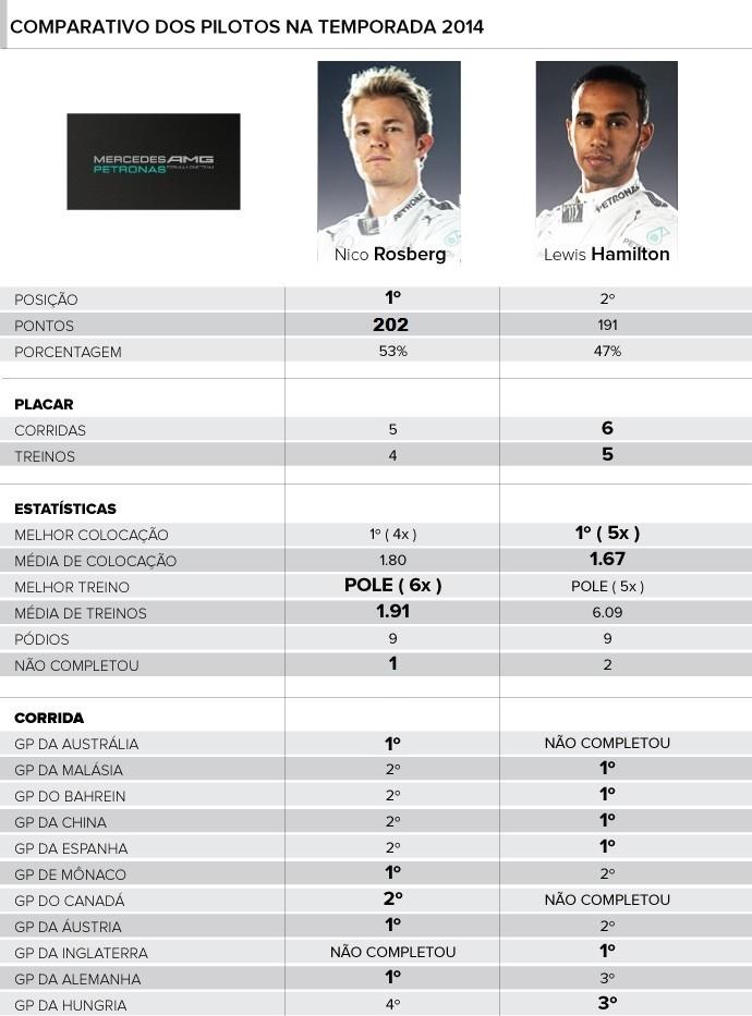 Comparativo - Pilotos Mercedes