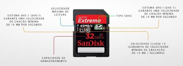 Esquema ilustrado mostra o significado das siglas de um cartão de memória SD para câmera digital (Foto: Adriano Hamaguchi/TechTudo)