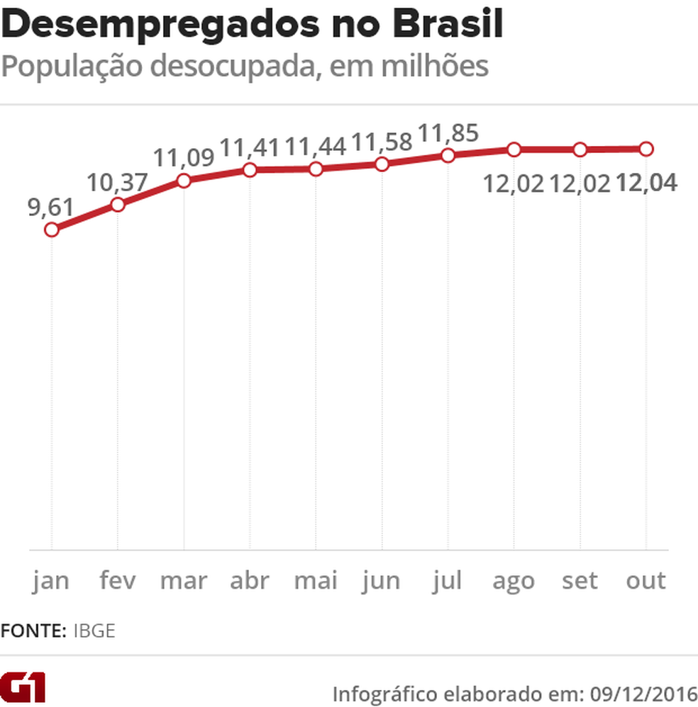 Desempregados no Brasil (Foto: Arte G1)