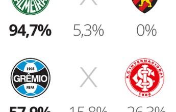 Palpitão GE: Palmeiras é amplo favorito e Fla tem dobro de votos do Timão