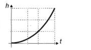 Gráfico altura x tempo C (Foto: Reprodução/ENEM)