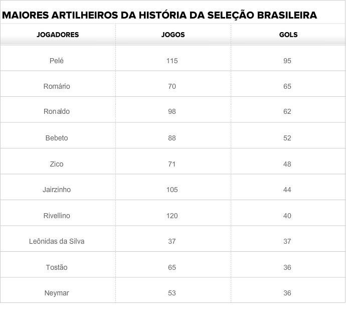 Tabela artilheiros Seleção (Foto: Editoria de Arte)