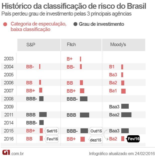 VALE ESTE Histórico da classificação de risco do Brasil (Foto: Editoria de arte/G1)