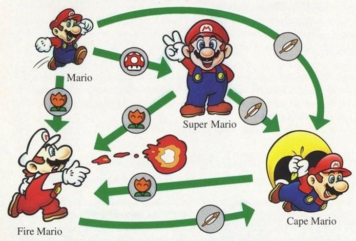 A pode da capa era a novidade em Super Mario World (Foto: Reprodução / Mario Wiki)