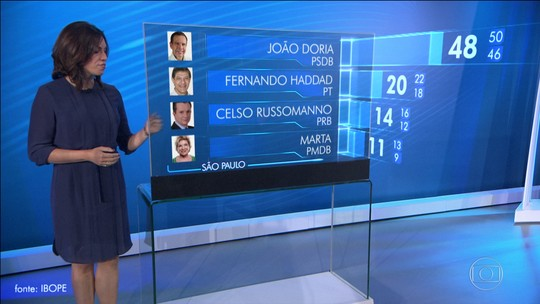 Boca de urna - Ibope SP: Doria, 48%, Haddad, 20%, Russomanno, 14%