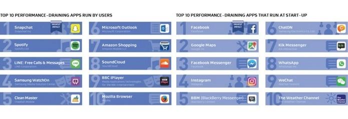 Facebook e Snapchat são os apps que mais gastam a bateria do celular (Foto: Divulgação/AVG)